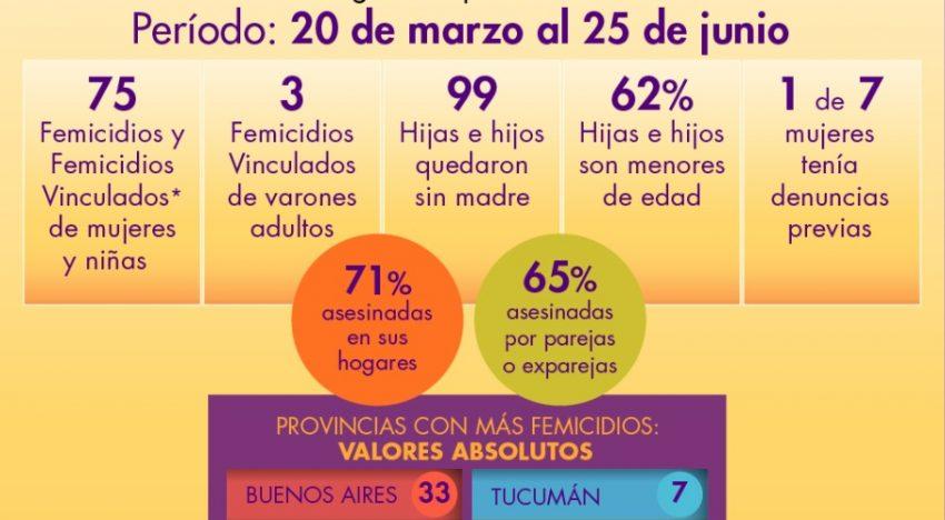 Siguen en aumento los femicidios en cuarentena y alertan por falta de acciones efectivas